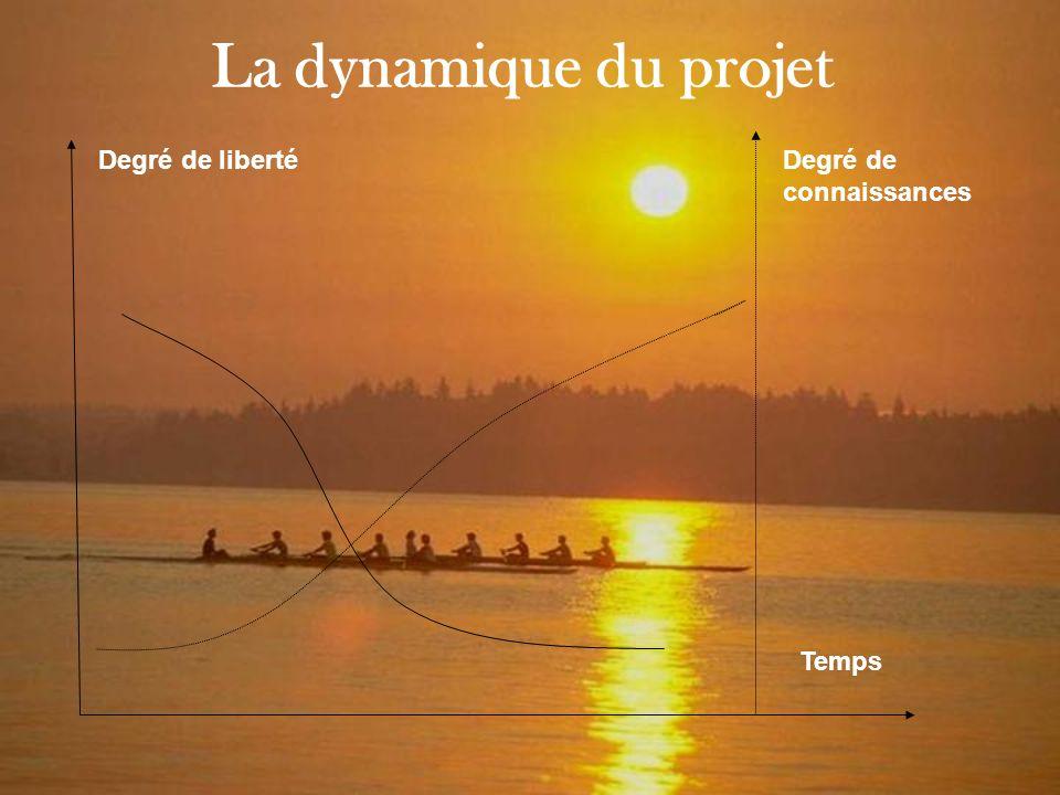 La dynamique du projet Degré de liberté Degré de connaissances Temps