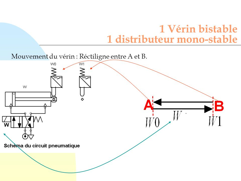 1 Vérin bistable 1 distributeur mono-stable