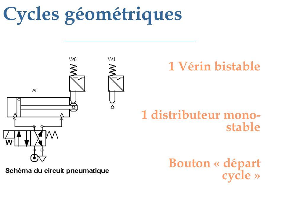Cycles géométriques 1 Vérin bistable 1 distributeur mono-stable