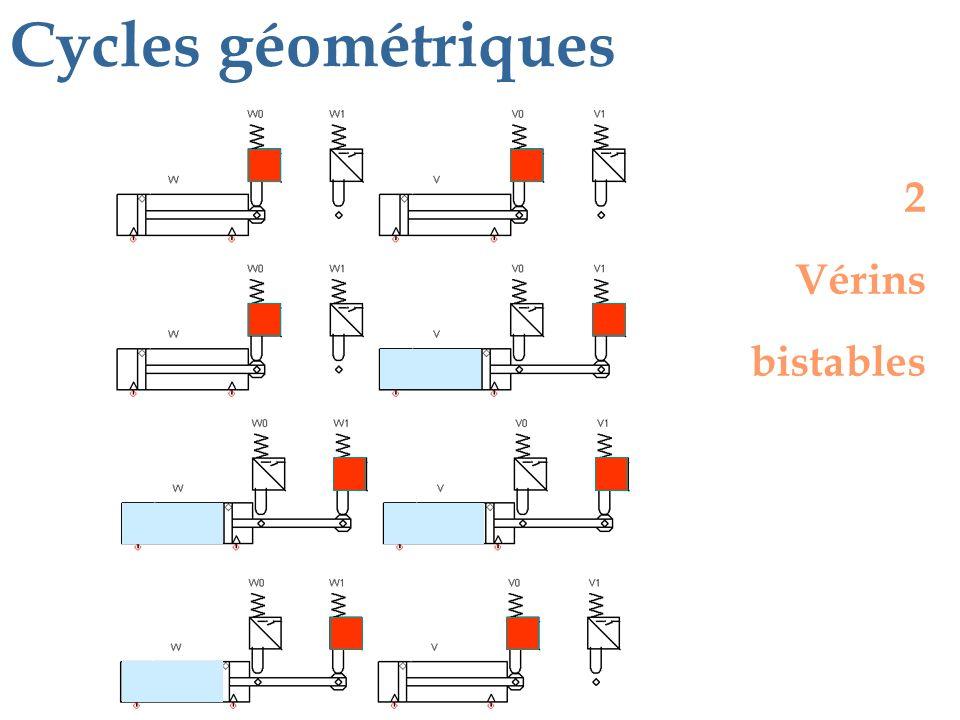 Cycles géométriques 2 Vérins bistables