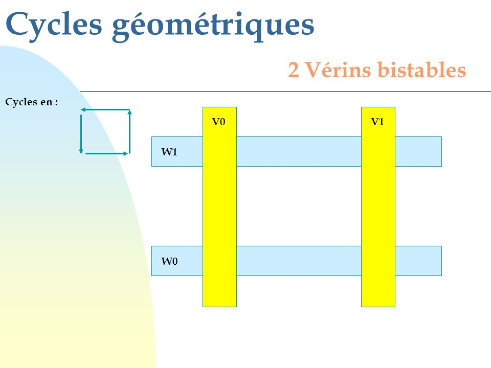 Cycles géométriques 2 Vérins bistables Cycles en : V0 V1 W1 W0