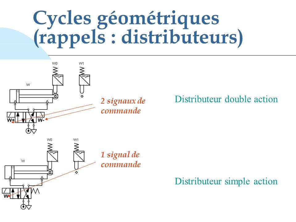 Cycles géométriques (rappels : distributeurs)