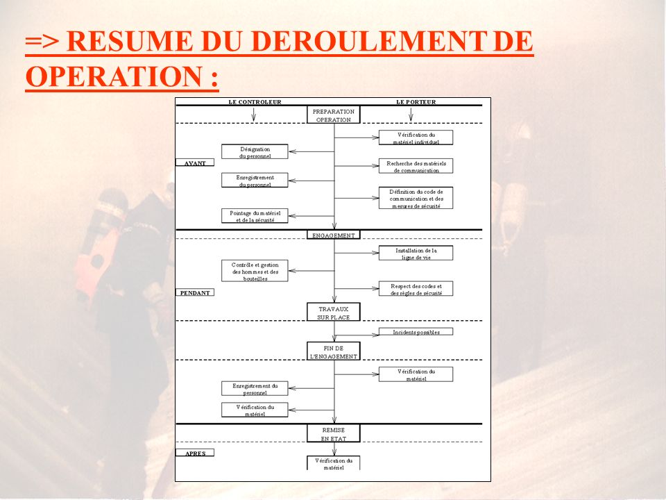 => RESUME DU DEROULEMENT DE OPERATION :