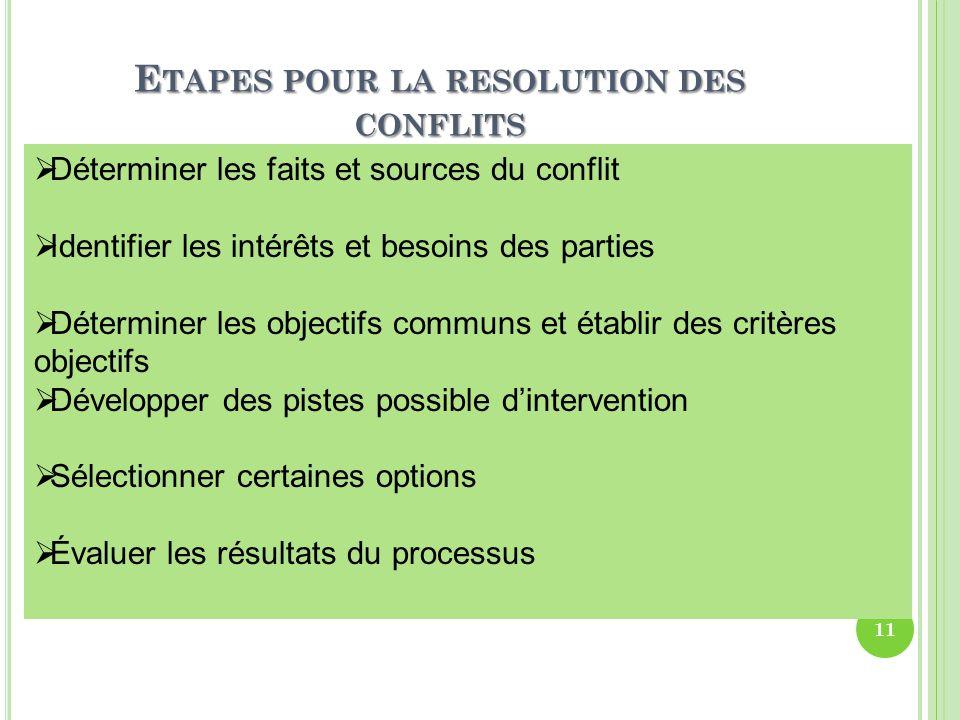 Etapes pour la resolution des conflits