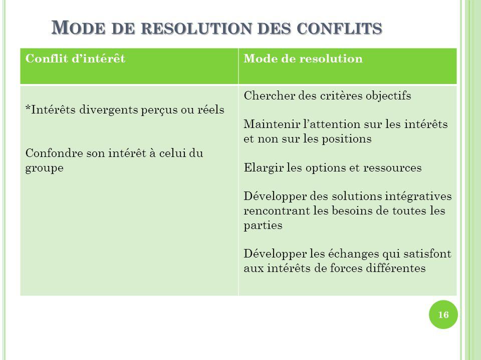 Mode de resolution des conflits
