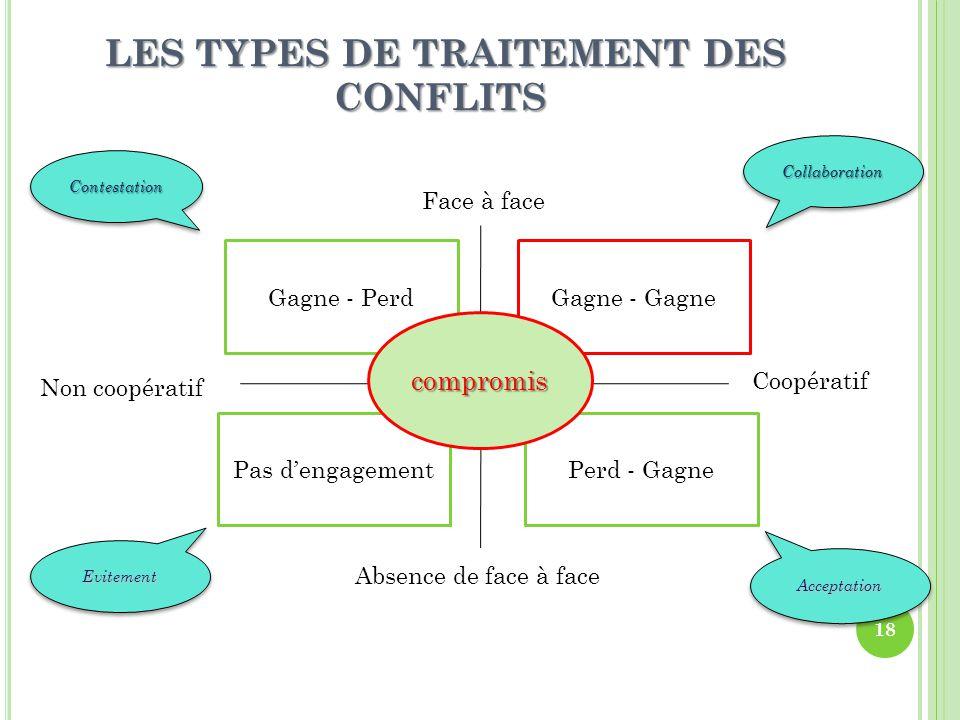 LES TYPES DE TRAITEMENT DES CONFLITS