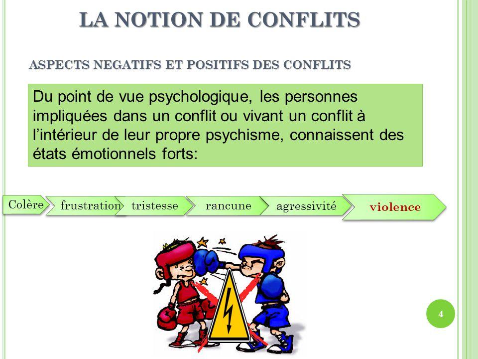 ASPECTS NEGATIFS ET POSITIFS DES CONFLITS