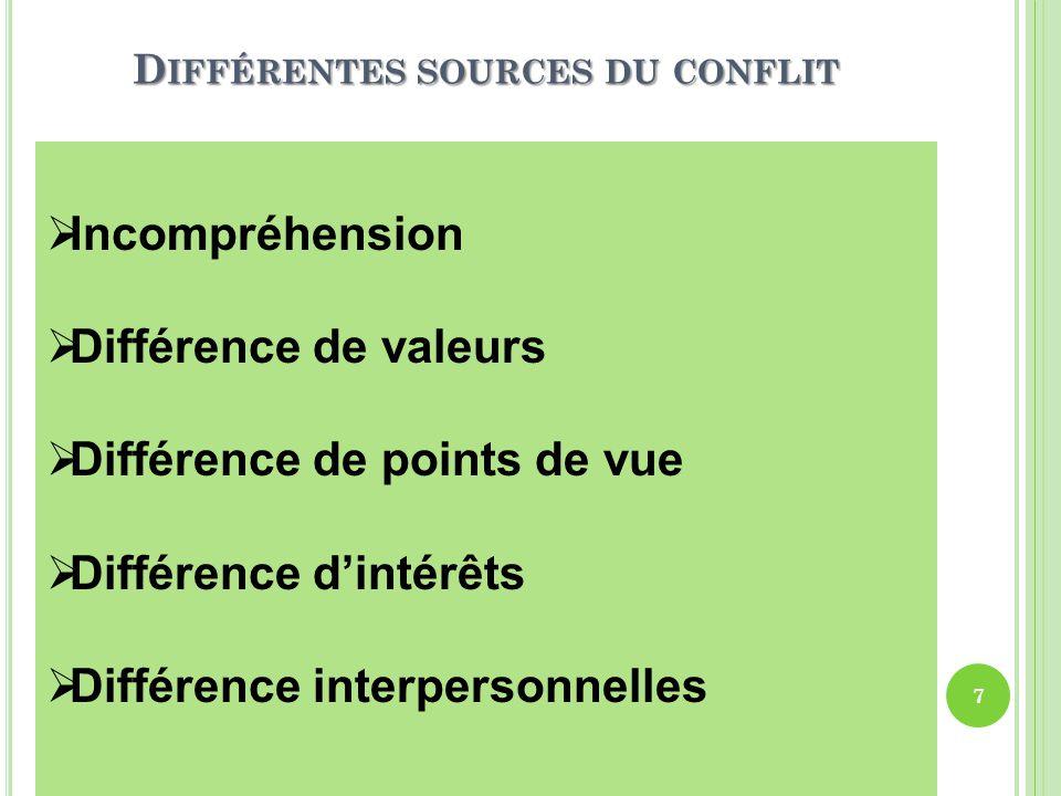 Différentes sources du conflit