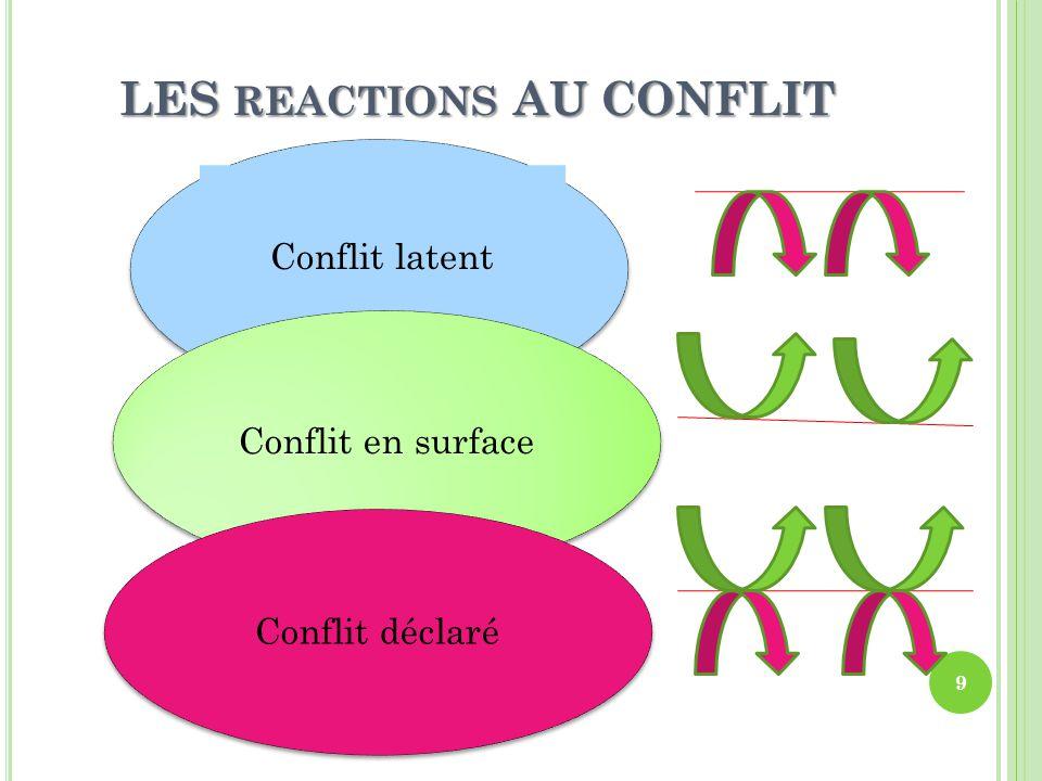 LES REACTIONS AU CONFLIT