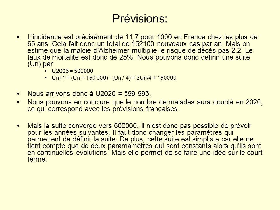 Prévisions: