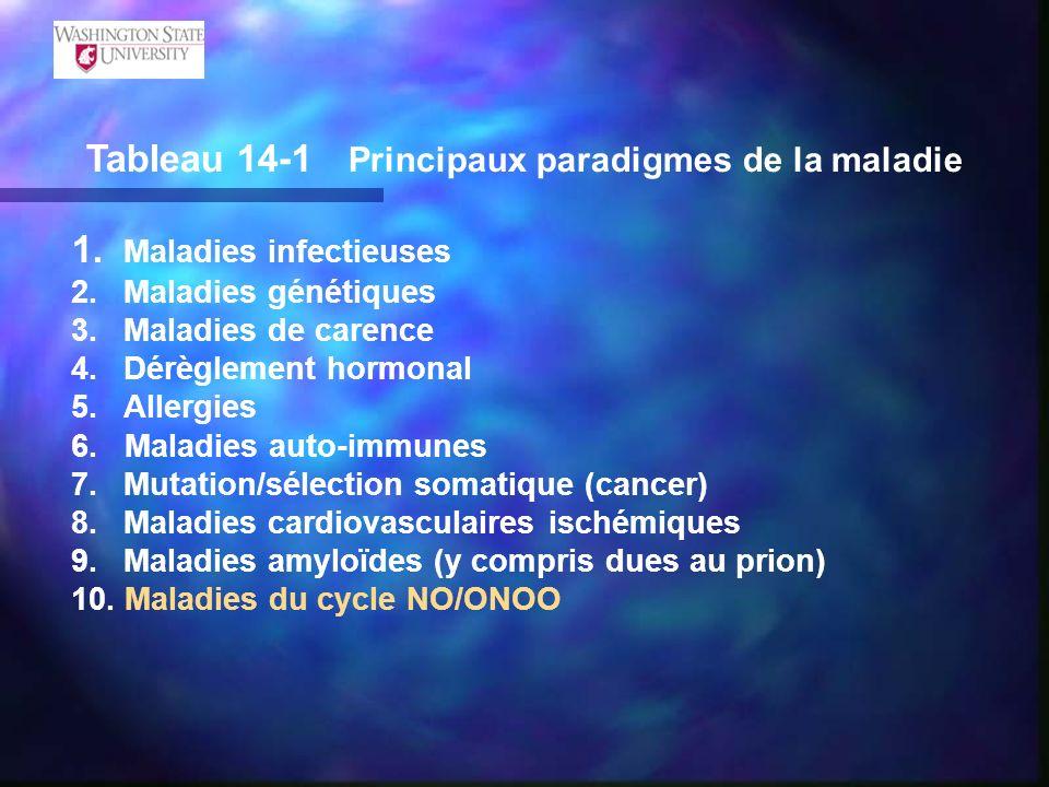 Tableau 14-1 Principaux paradigmes de la maladie