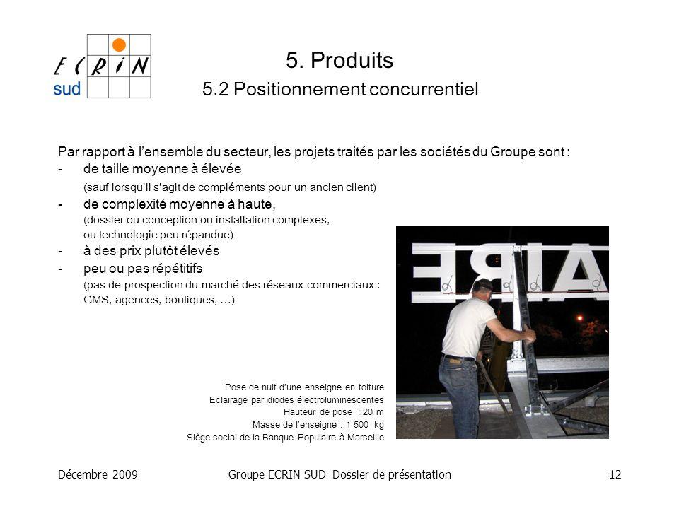 5. Produits 5.2 Positionnement concurrentiel