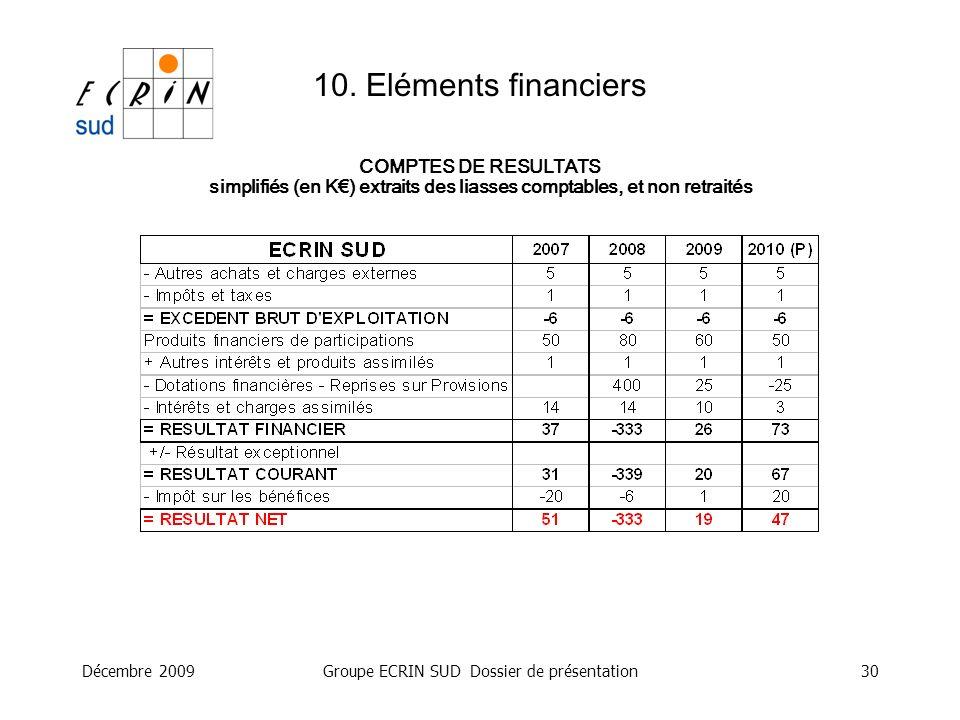 simplifiés (en K€) extraits des liasses comptables, et non retraités