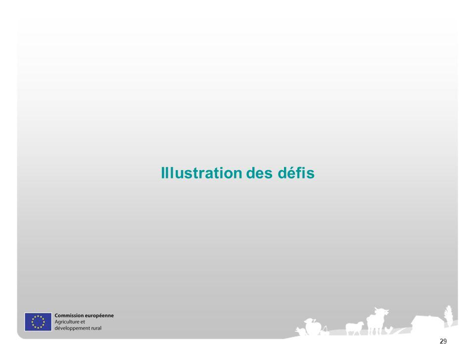 Illustration des défis
