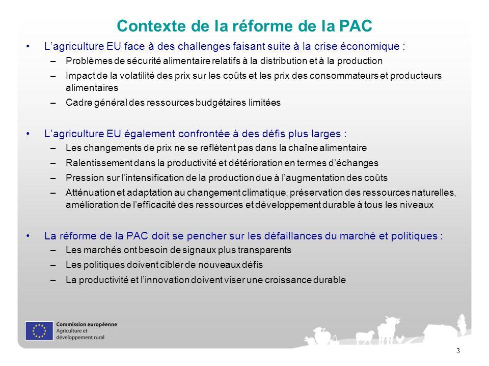 Contexte de la réforme de la PAC