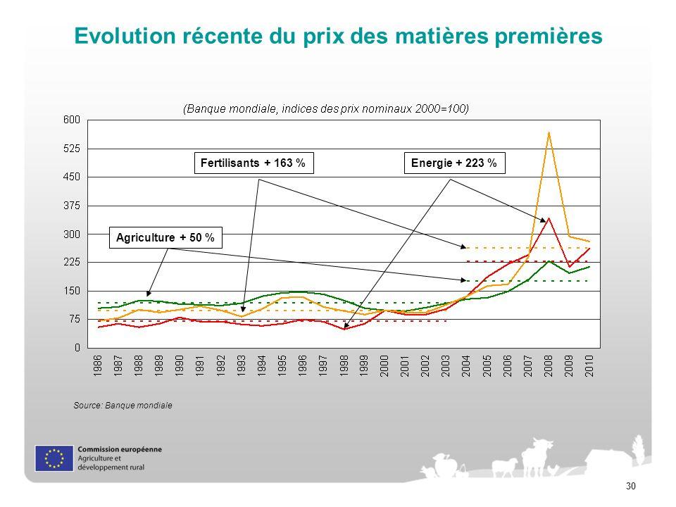 Evolution récente du prix des matières premières