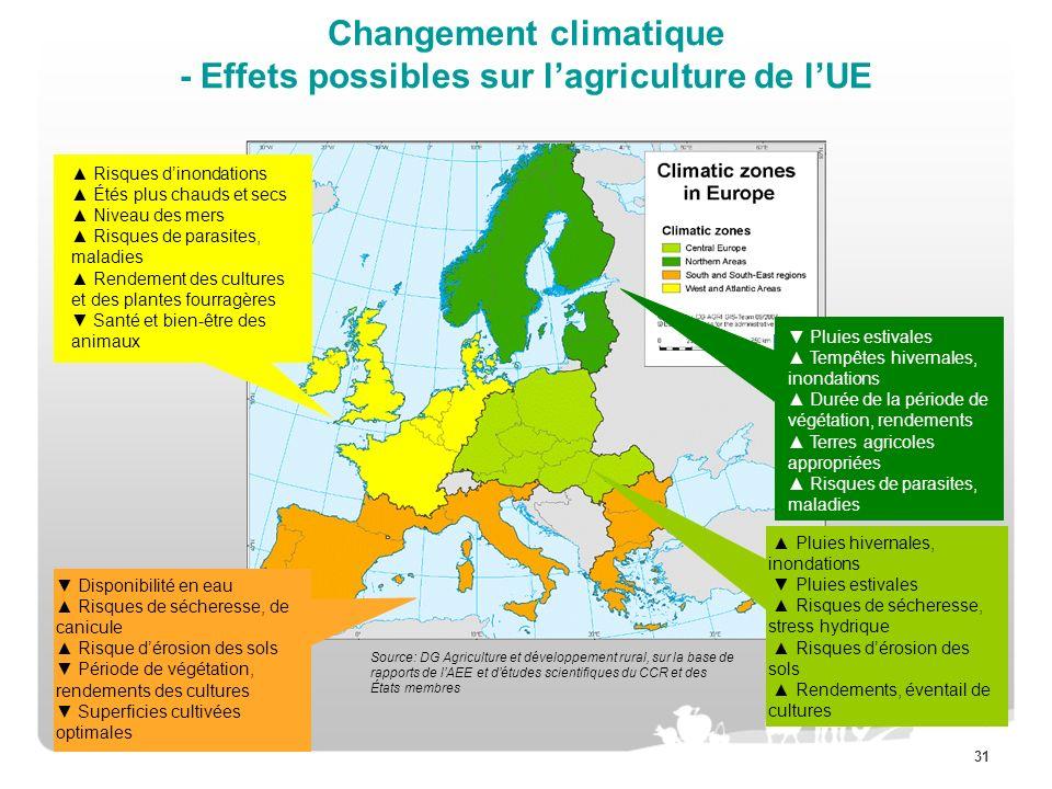 Changement climatique - Effets possibles sur l'agriculture de l'UE