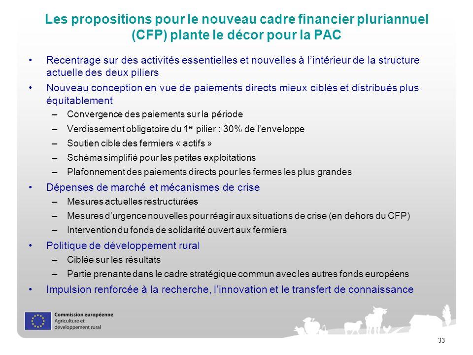 Les propositions pour le nouveau cadre financier pluriannuel (CFP) plante le décor pour la PAC