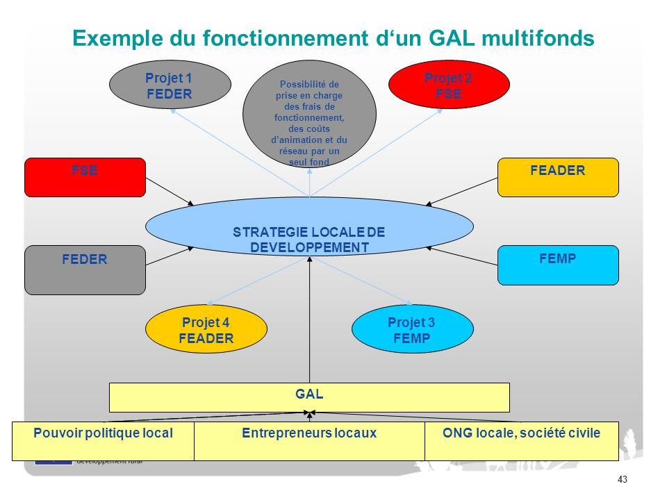 Exemple du fonctionnement d'un GAL multifonds