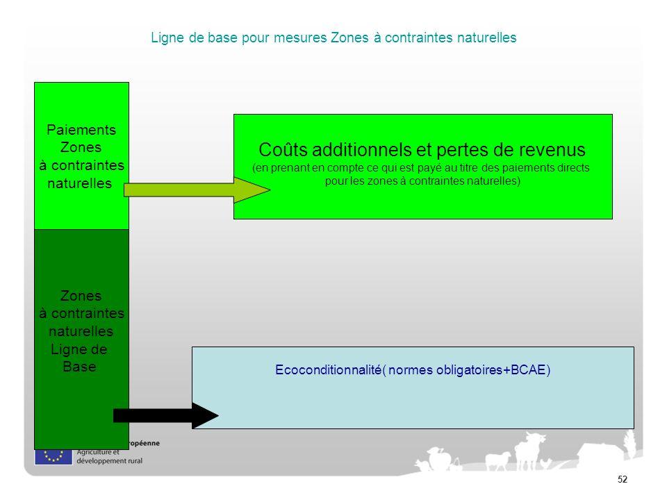 Ligne de base pour mesures Zones à contraintes naturelles
