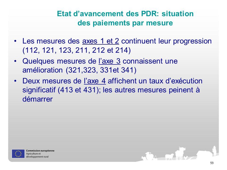 Etat d'avancement des PDR: situation des paiements par mesure