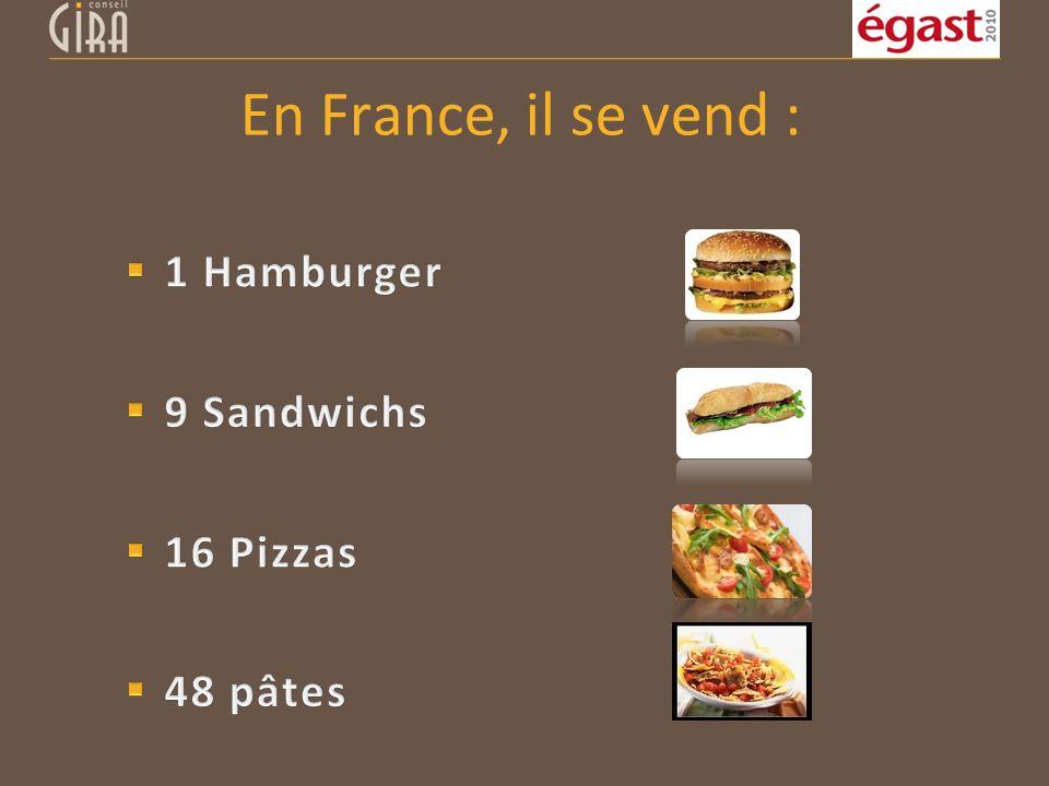 En France, il se vend : 1 Hamburger 9 Sandwichs 16 Pizzas 48 pâtes