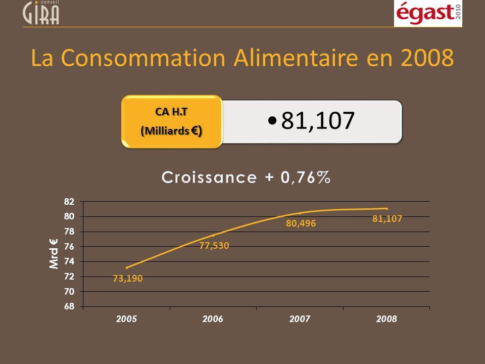 La Consommation Alimentaire en 2008
