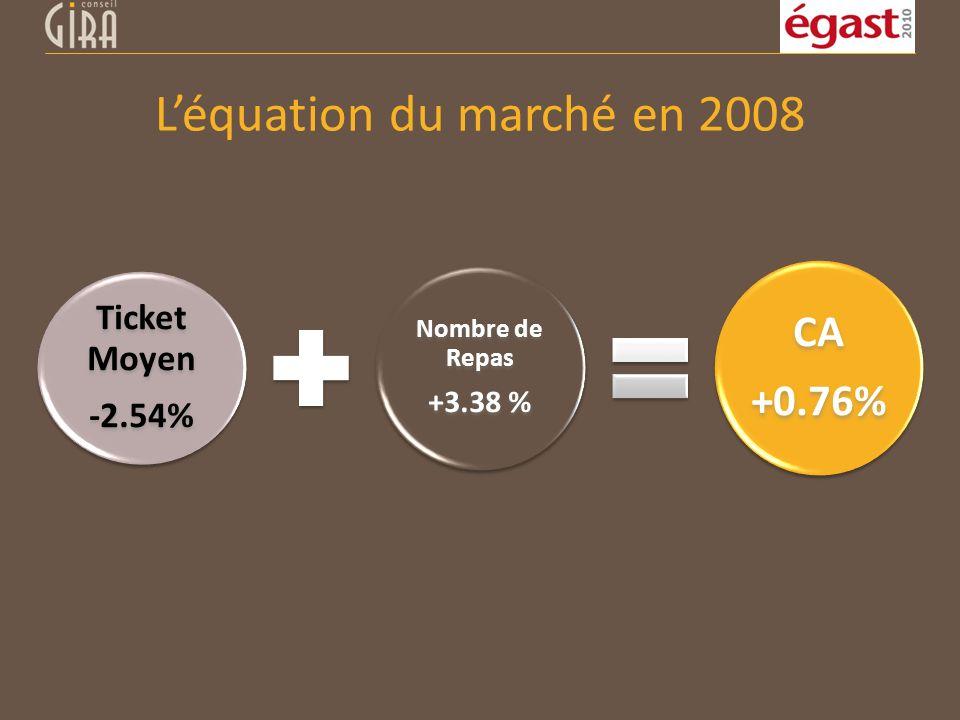 L'équation du marché en 2008