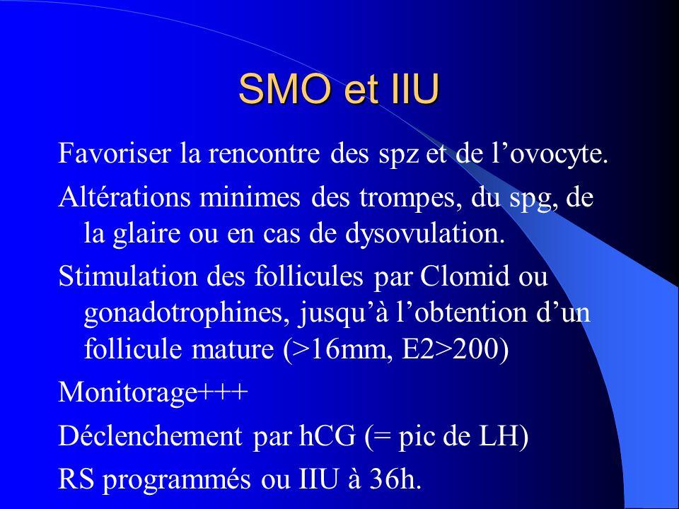 SMO et IIU Favoriser la rencontre des spz et de l'ovocyte.