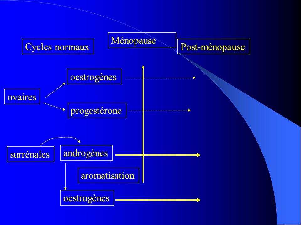 Ménopause Cycles normaux. Post-ménopause. oestrogènes. ovaires. progestérone. surrénales. androgènes.