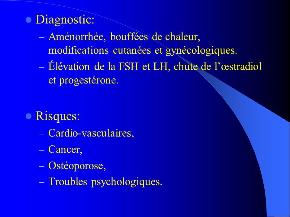 Diagnostic: Aménorrhée, bouffées de chaleur, modifications cutanées et gynécologiques.