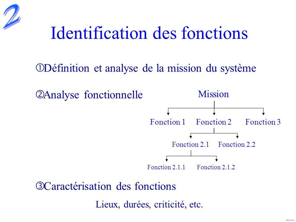 Identification des fonctions