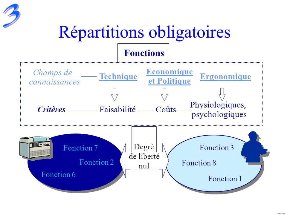 Répartitions obligatoires