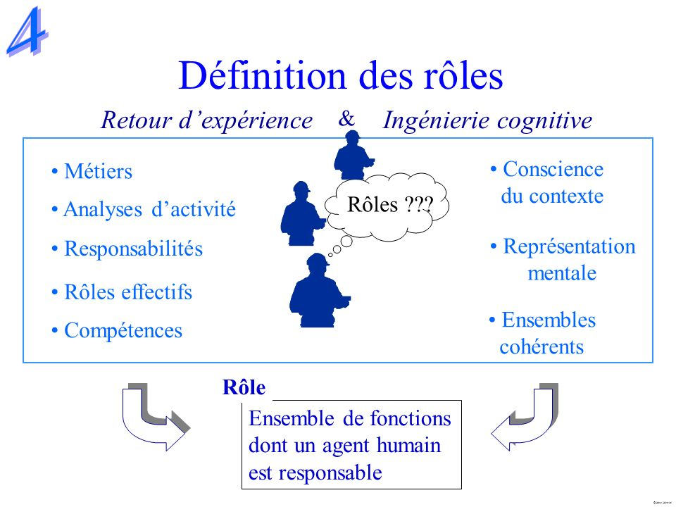 Définition des rôles 4 Retour d'expérience Ingénierie cognitive &
