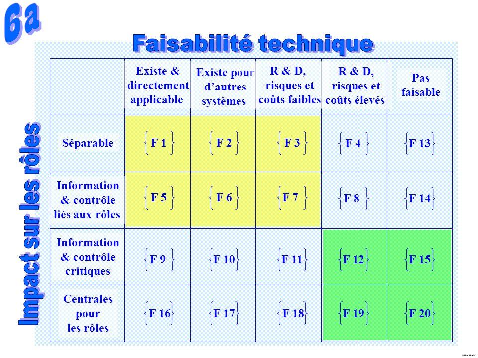 6a Faisabilité technique Impact sur les rôles Séparable