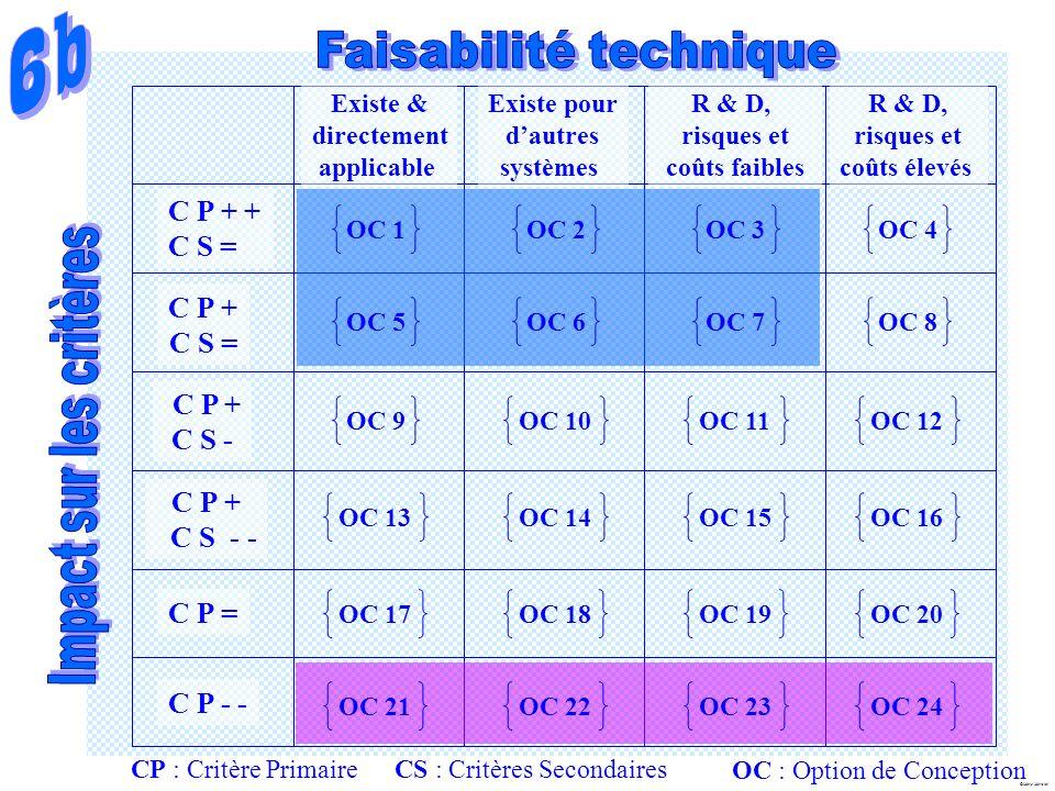 6b Faisabilité technique C P + + C S = C P + Impact sur les critères
