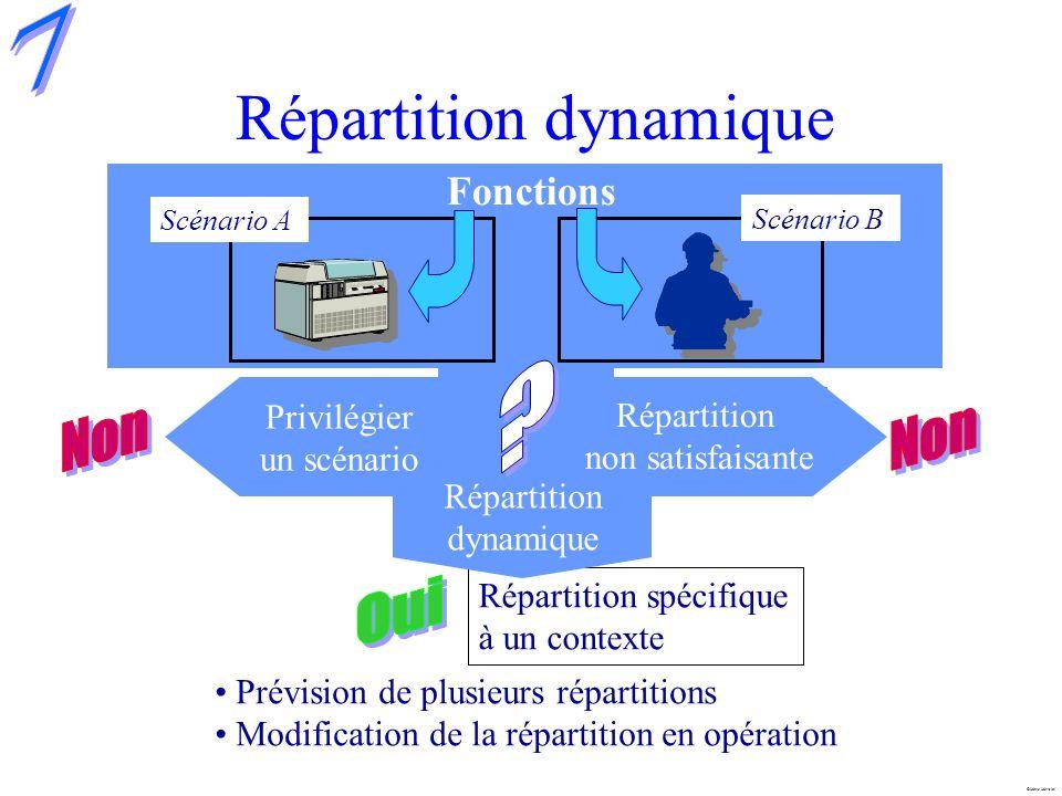 Répartition dynamique