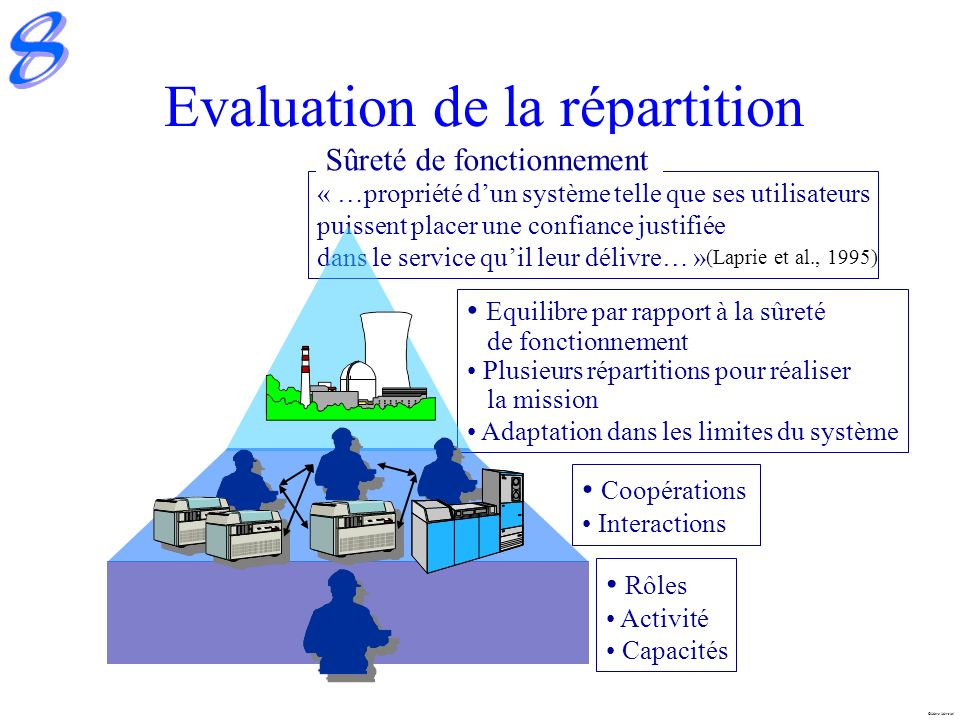 Evaluation de la répartition