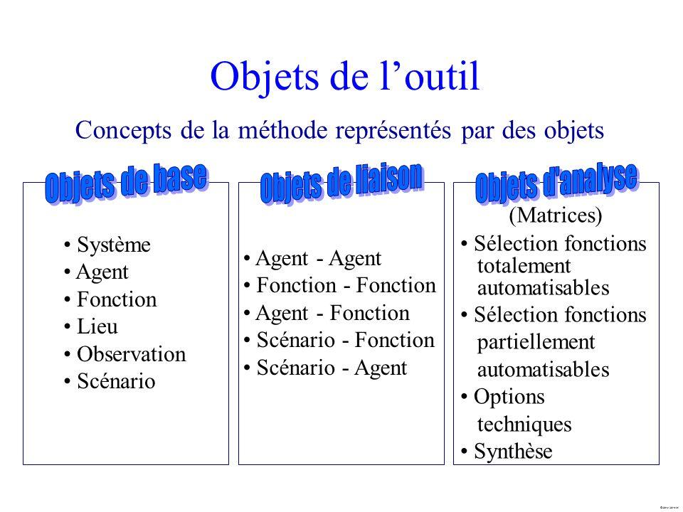 Objets de l'outil Concepts de la méthode représentés par des objets