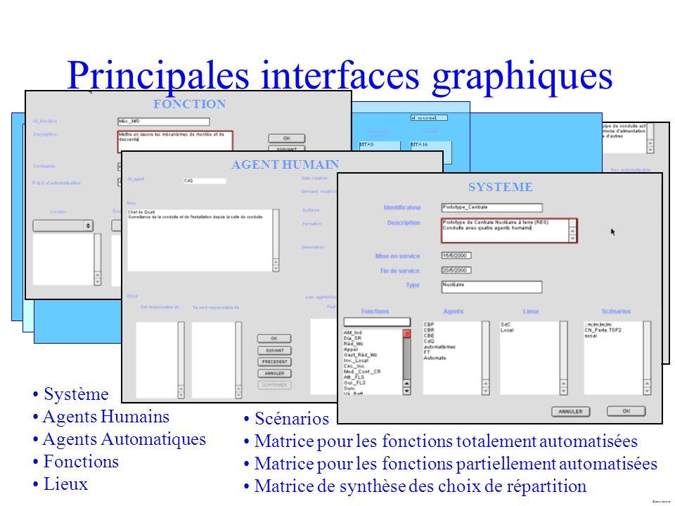 Principales interfaces graphiques