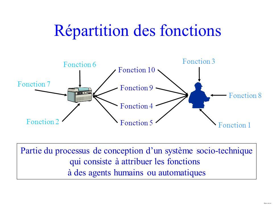Répartition des fonctions