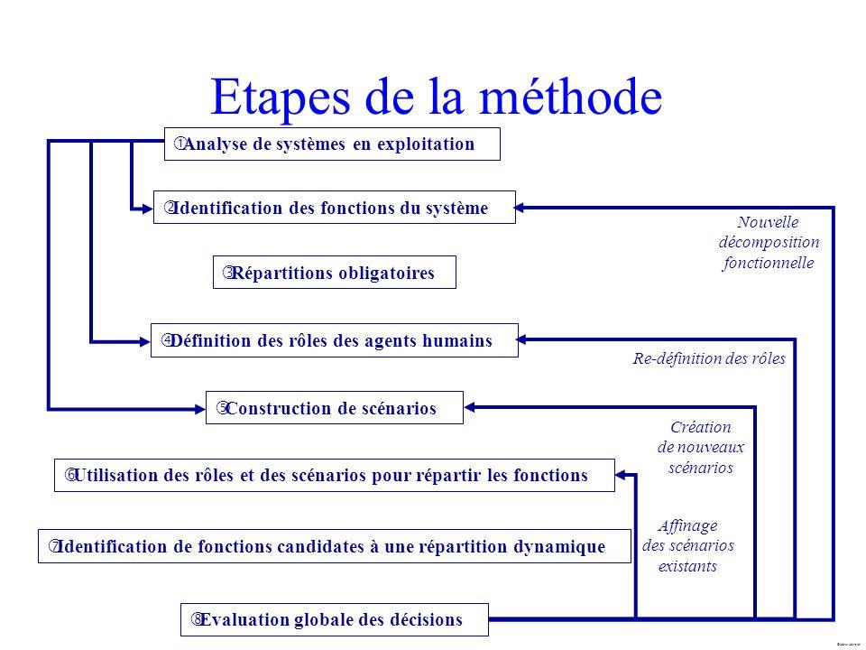 Etapes de la méthode Analyse de systèmes en exploitation