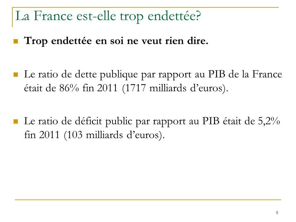 La France est-elle trop endettée