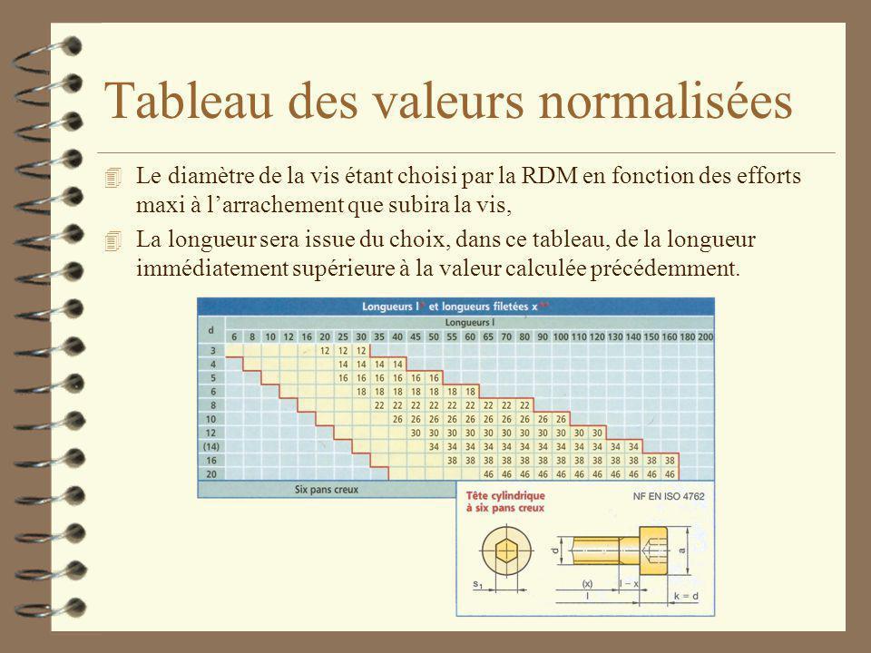 Tableau des valeurs normalisées
