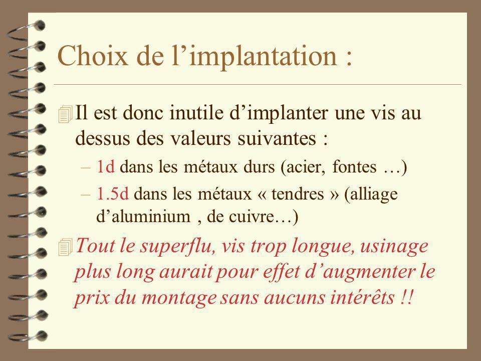 Choix de l'implantation :
