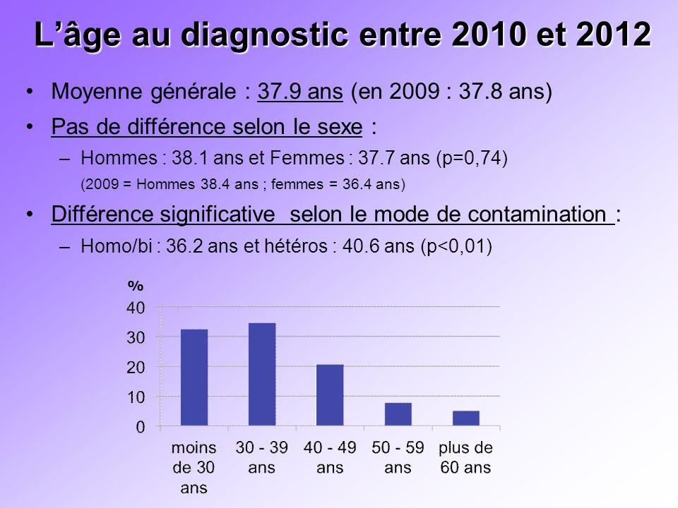 L'âge au diagnostic entre 2010 et 2012