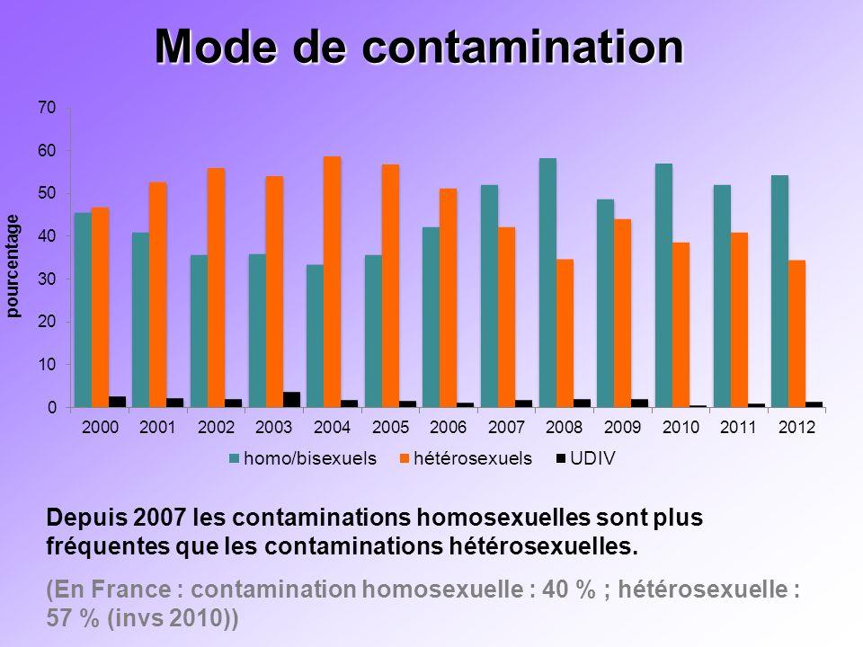 Mode de contamination Préciser le n : est-ce pour tous les centres ou seulement ceux qui ont utilisé Nadis en 2010-2012