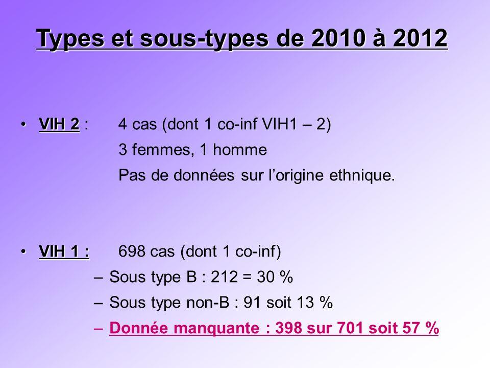 Types et sous-types de 2010 à 2012