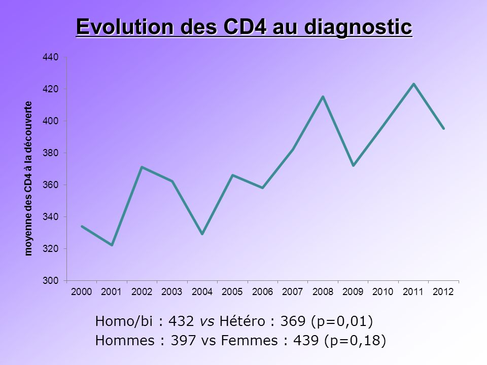 Evolution des CD4 au diagnostic