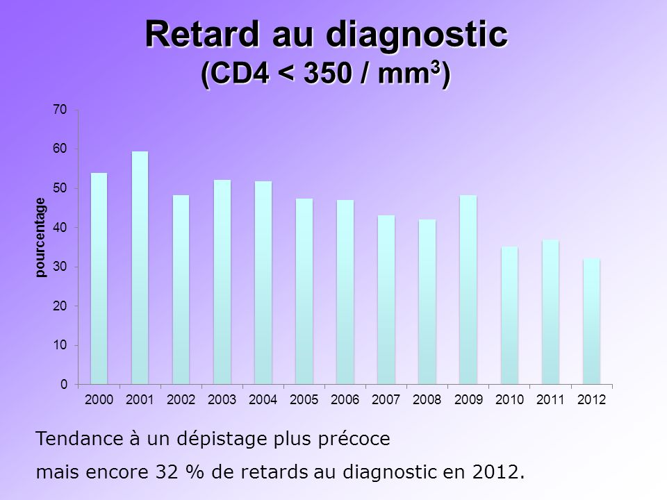 Retard au diagnostic (CD4 < 350 / mm3)